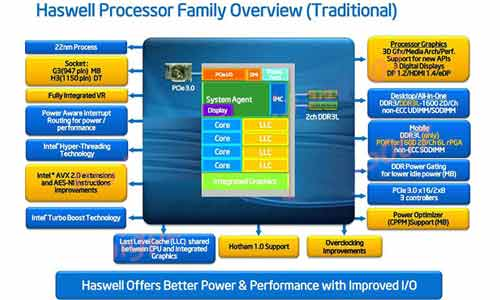Intel Haswell Dig