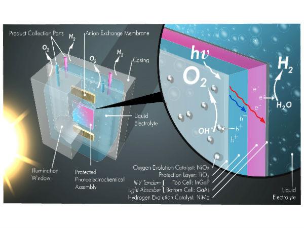 செயற்கை இலை : சூரிய ஒளி + கார்பன் டை ஆக்சைடு = எரிபொருள்..!